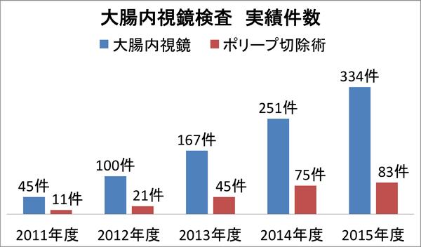 大腸内視鏡検査の実績数:2011年度 45件(ポリープ切除術 11件)、2012年度 100件(ポリープ切除術 21件)、2013年度 167件(ポリープ切除術 45件)、2014年度 251件(ポリープ切除術 75件)、2015年度 334件(ポリープ切除術 83件)