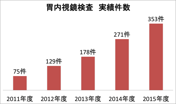 胃内視鏡検査の実績数:2011年度 75件、2012年度 129件、2013年度 178件、2014年度 271件、2015年度 353件
