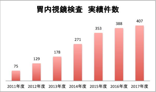 胃内視鏡検査の実績数:2011年度 75件、2012年度 129件、2013年度 178件、2014年度 271件、2015年度 353件、2016年度 388件、2017年度 407件