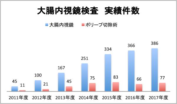 大腸内視鏡検査の実績数:2011年度 45件(ポリープ切除術 11件)、2012年度 100件(ポリープ切除術 21件)、2013年度 167件(ポリープ切除術 45件)、2014年度 251件(ポリープ切除術 75件)、2015年度 334件(ポリープ切除術 83件)、2016年度 366件(ポリープ切除術 66件)、2017年度 386件(ポリープ切除術 77件)